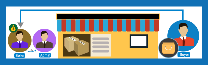 Magento Marketplace Cash On Delivery