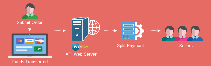 Magento Marketplace WePay Payment Gateway