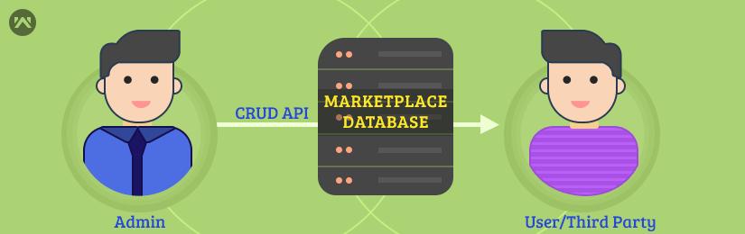 Prestashop Marketplace Web Service API