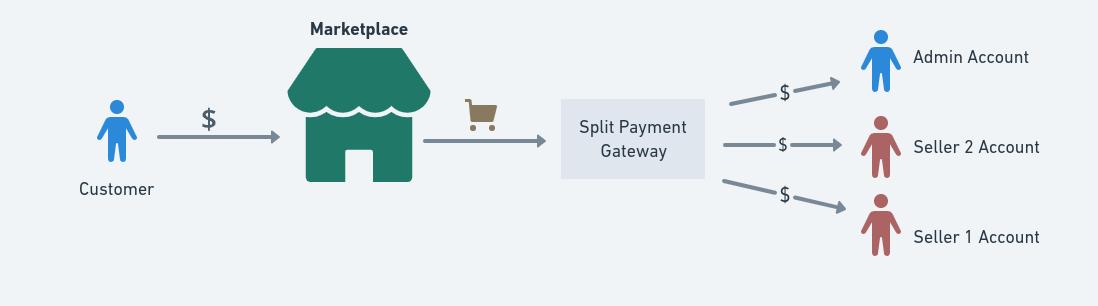 Split payment gateway