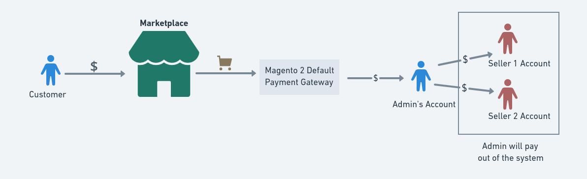 Magento 2 Default Payment Gateway