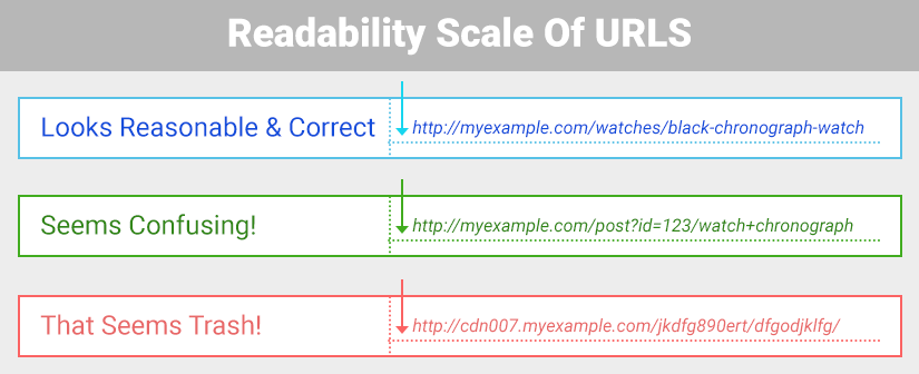 Why SEO Friendly URLs are a must?