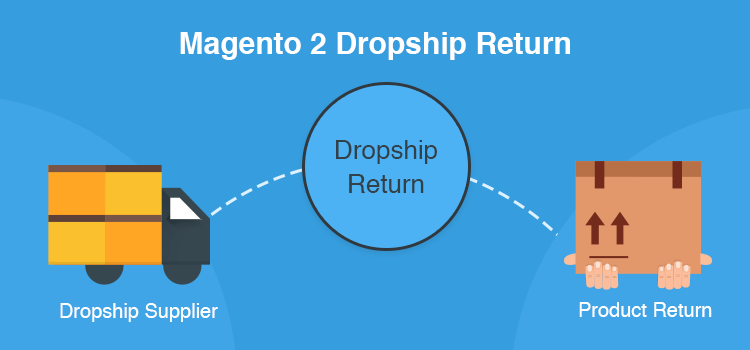 Magento 2 Dropship Return – Dropshipping RMA