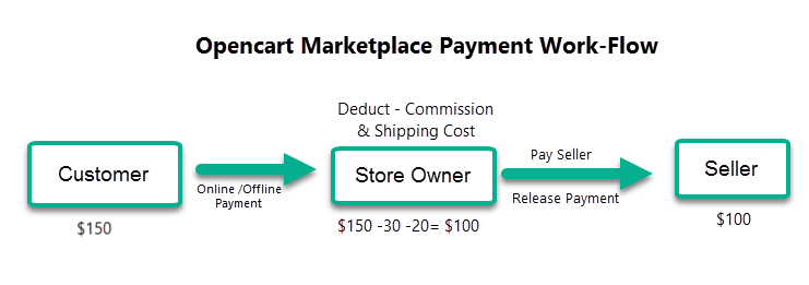 Opencart marketplace payment workflow