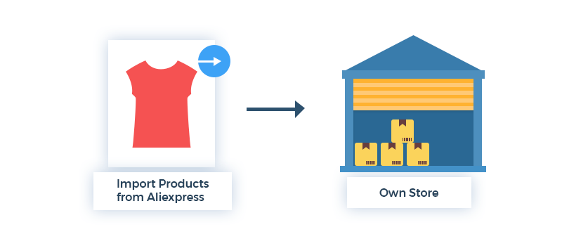 Inventory-Sourcing-in-Dropshipping