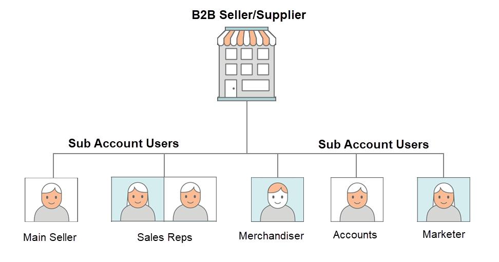 b2b-seller-sub-users