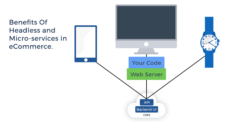 Benefits Of Headless and Micro-services in eCommerce